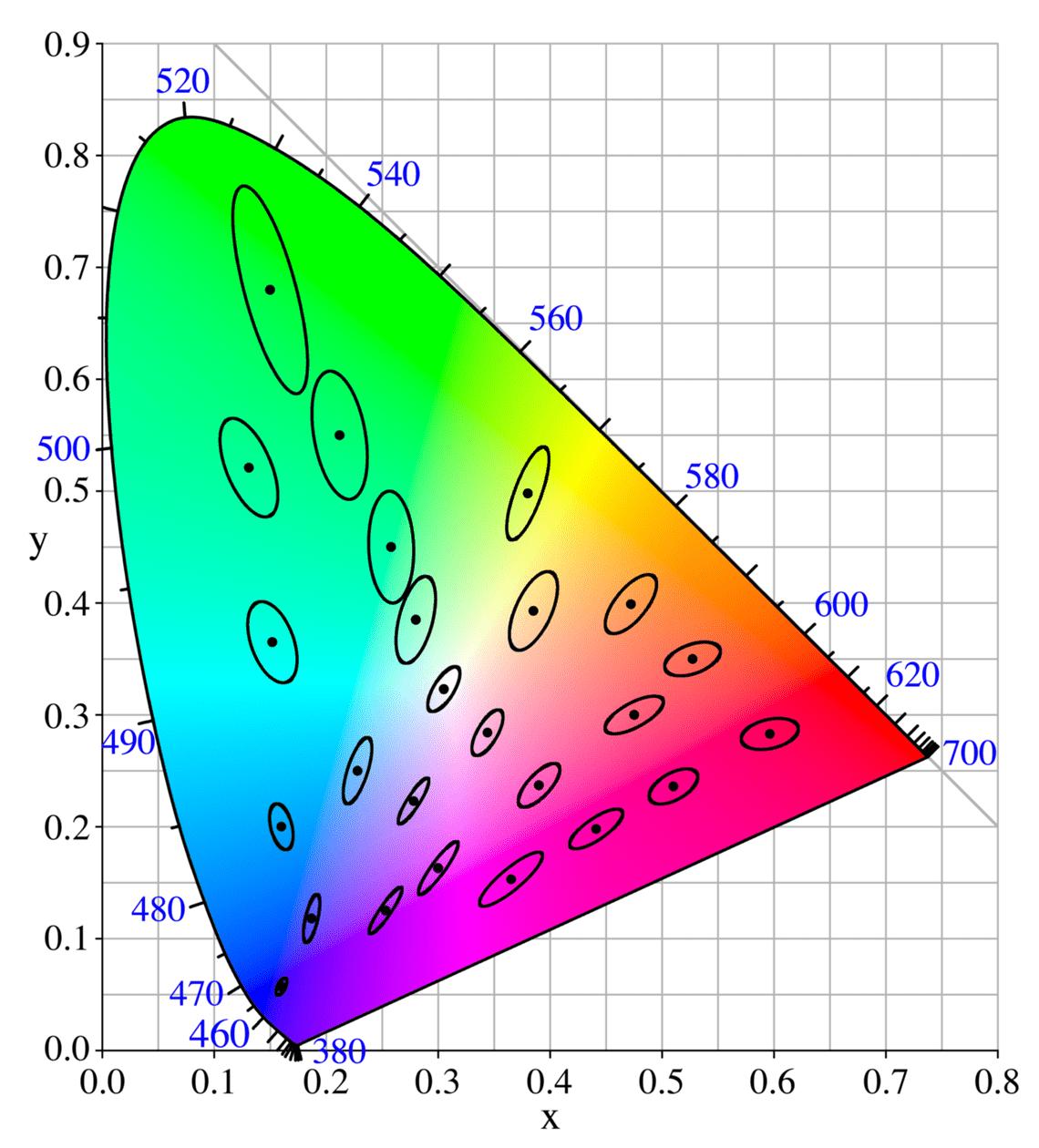 Grafiek MacAdam-Ellipse